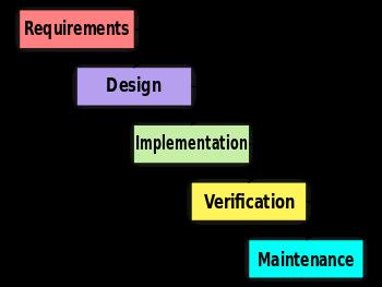Waterfall_Design_Model
